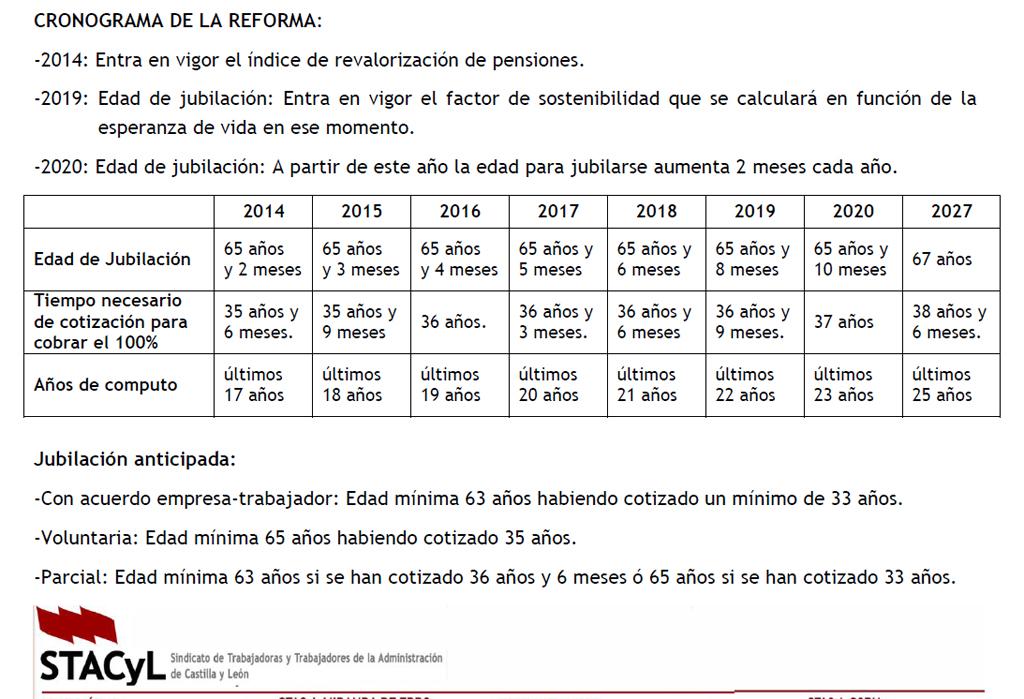 Cronograma Reforma Pensiones